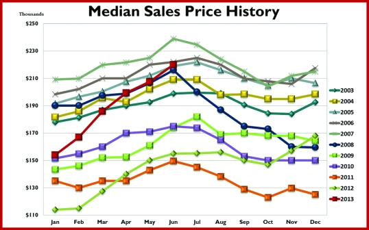 Median Sales Price_081313_Cmyk-2