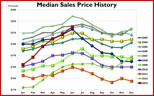 Median Sales Price_081313_Cmyk-2