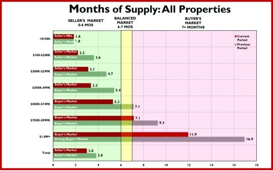 Months of Supply_081313_Cmyk-1