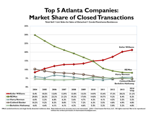 Keller Williams Top 5 Atlanta Real Estate Companies