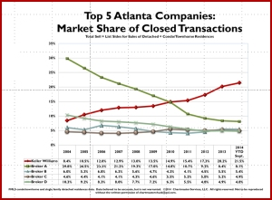 Top 5 Atlanta Companies - Keller Williams