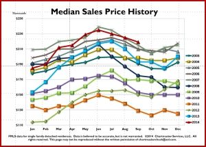 Keller Williams Median Sales Price History